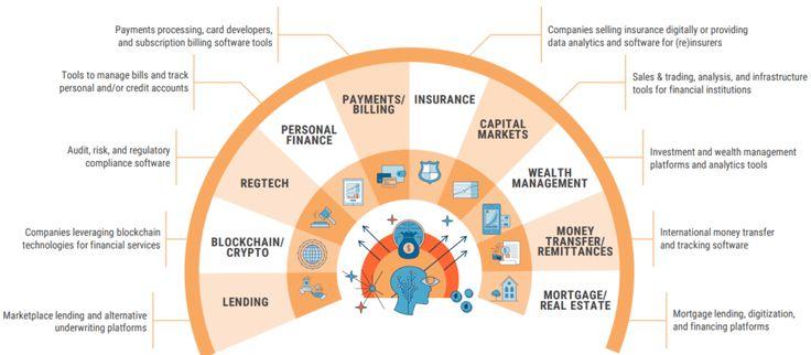 Global Fintech Report Q2 2019 Cb Insights Research Fintech Best Investment Apps Wealth Management