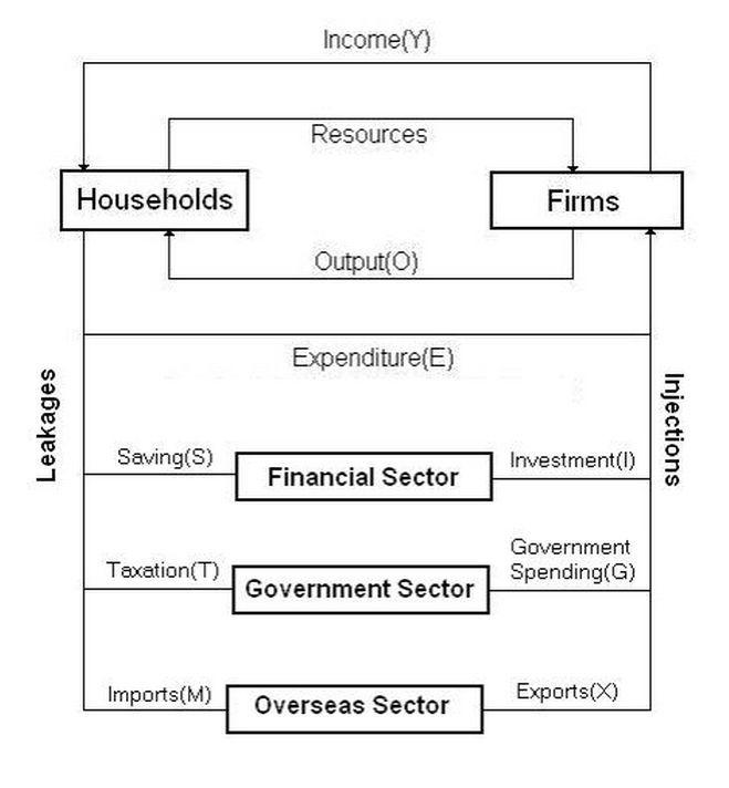 Five_Sector_Circular_Flow_of_Income_Model.jpg (659×712)