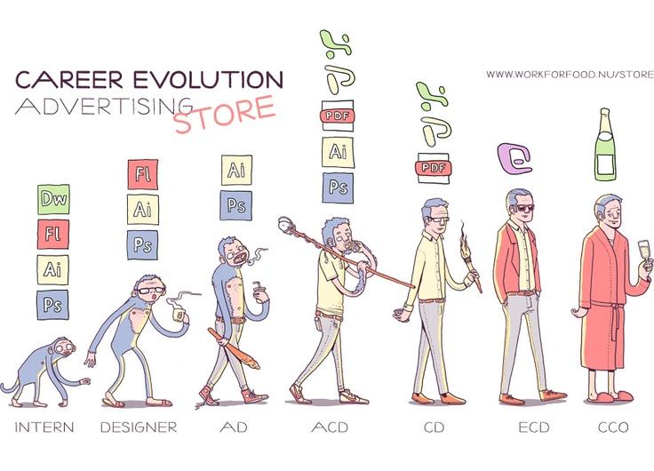 Career Evolution: Advertising