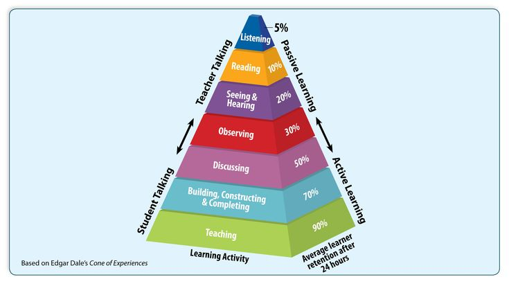Edgar Dale's Cone of Experience and Learning