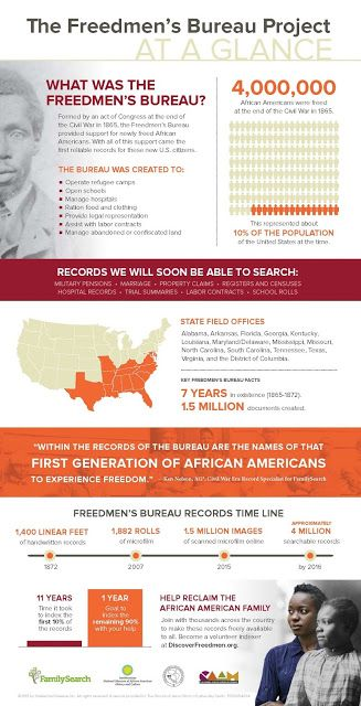 UpFront with NGS: Freedmen's Bureau Records -- Volunteer indexing effort of 4 million freed slave records underway