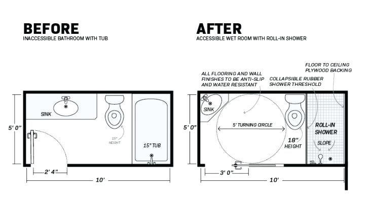 Image Result For Ada Toilet Shower Wet Room Ada Shower Wet Rooms Bathroom Dimensions