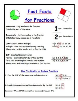 Fractions Explained  Instructions and examples of how to add and subtract fractions with like and unlike denominators and how to simplify fractions.  ~Add to Math Notebooks ~Personal Anchor Chart ~Fractions Explained for Parents  Terms Defined * Numerator * Denominator * LCM * GCF * Simplify~Reduce