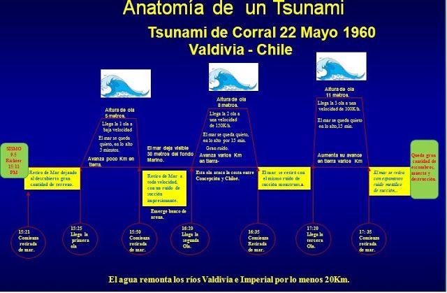 Gestión de Terremotos.: Tsunami Corral - Valdivia Chile  1960