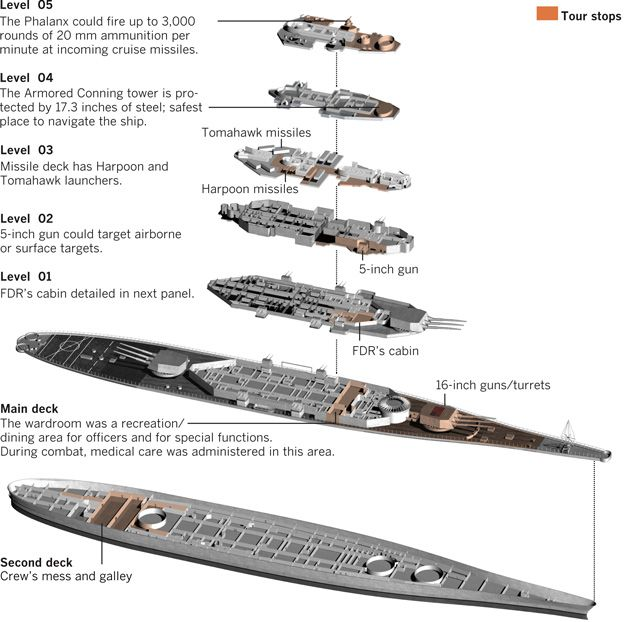 Image result for uss iowa pictures