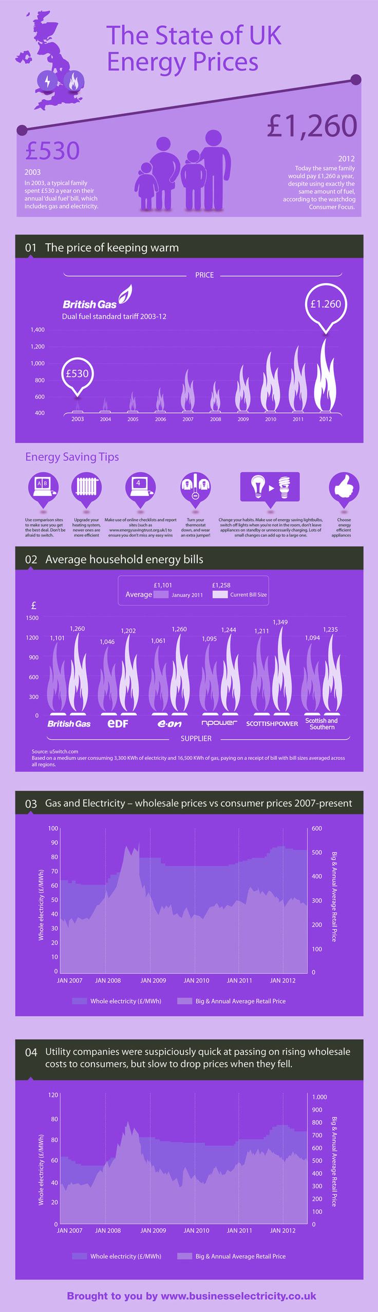 The Stats of UK Energy Prices [INFOGRAPHIC] #UK #energy #prices