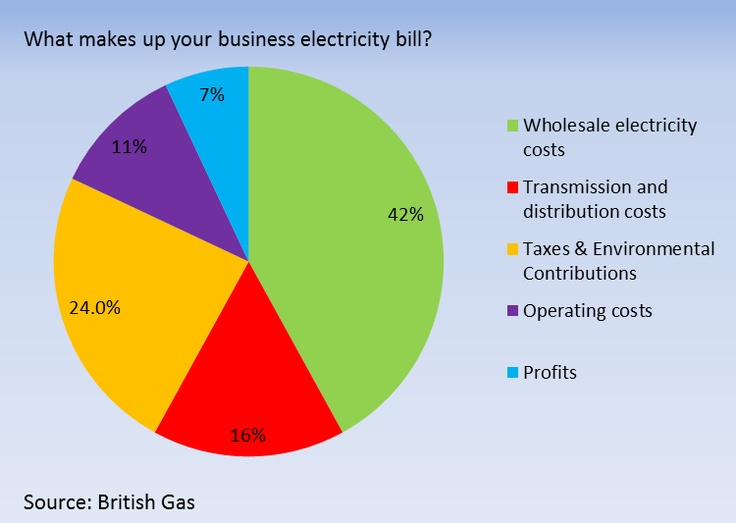 What makes up your business electricity bill