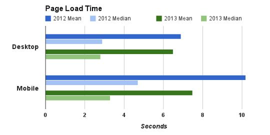 Google: Mobile Web Access Speeds Increased 30% Over The Last 12 Months
