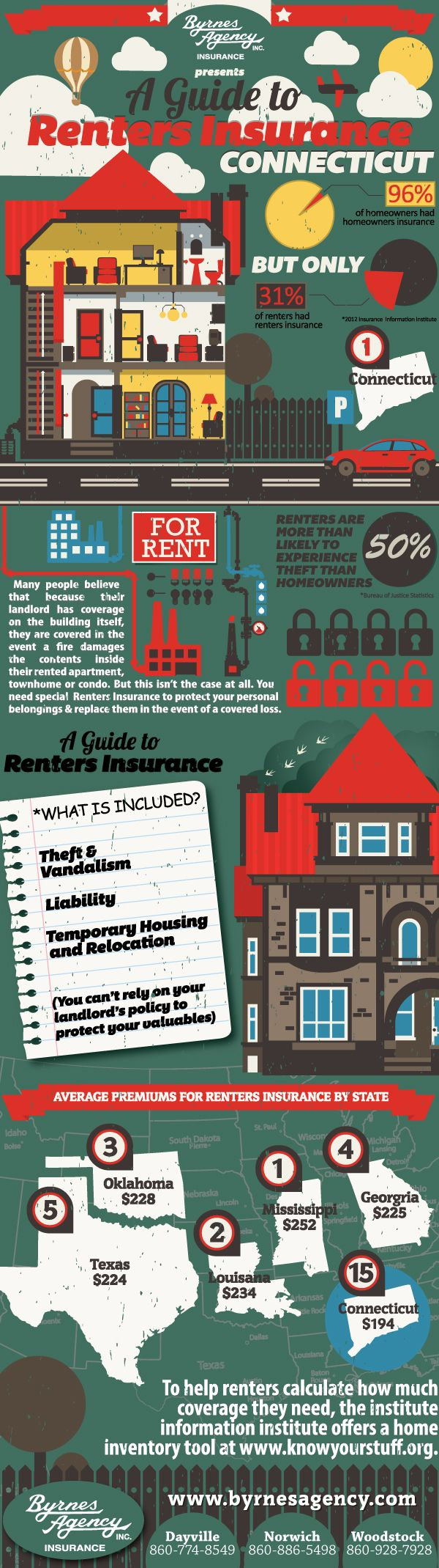 Health Insurance Quotes Ct: 17 Best Ideas About Renters Insurance On Pinterest