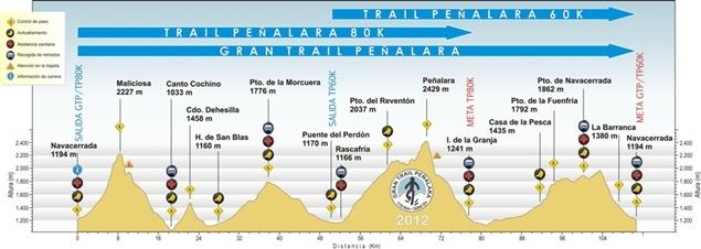 Recorrido GRAN TRAIL DE PEÑALARA #trailrunning