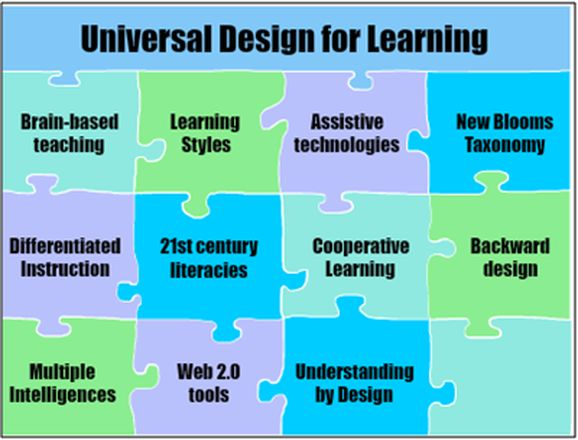 Universal Design Classroom Examples : Images about universal design for learning on