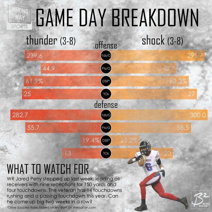 Game Day Breakdown: The Thunder have advantages in: Offensive turnovers, Defensive Yardage, Points Allowed. The Shock have advantages in: Offensive Yards, Points, and Success Rate; Defensive Success Rate and Turnovers Forced. Watch for Jared Perry, who went for 150 yards and 4 TDs last week.