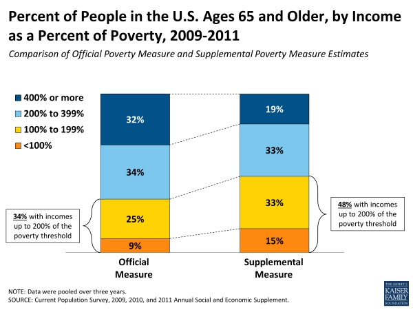 Senior Poverty and Hunger are Worse Than You Think.:  Internet Site,  Website, Web Site