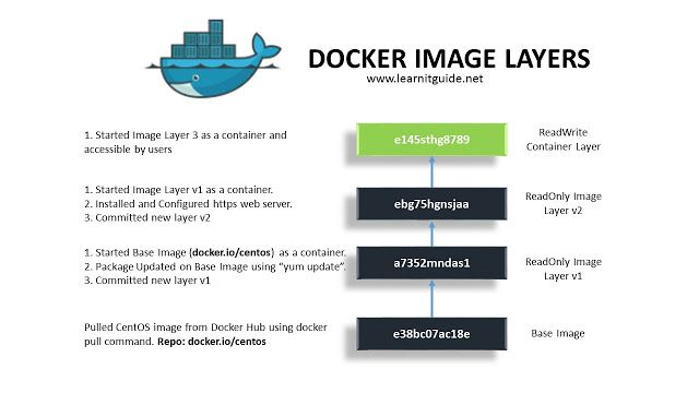 Docker Images Explained with Examples - Docker Tutorial | DevOps