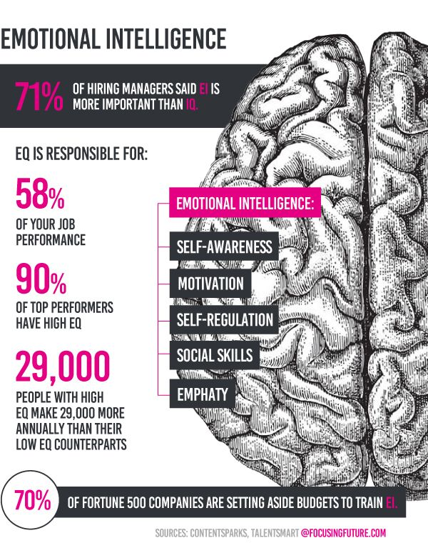Emotional Intelligence as a major demanded skill - @focusingfuture