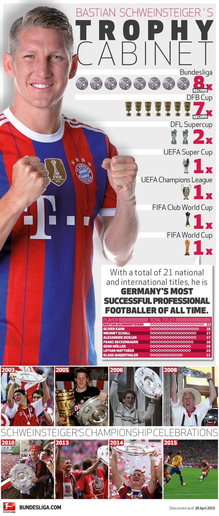 Bastian Schweinsteiger's trophy cabinet | FC Bayern Munchen - bundesliga.com – the official Bundesliga website