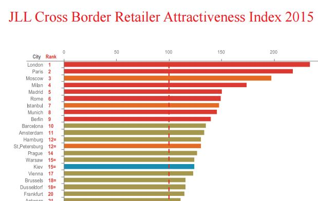 @JLL Report=> TopCEE retailer destinations: Moscow, Istanbul, St Petersburg, Prague, Warsaw, Kiev, Bucharest - #PropertyTalents are active in all those and beyond