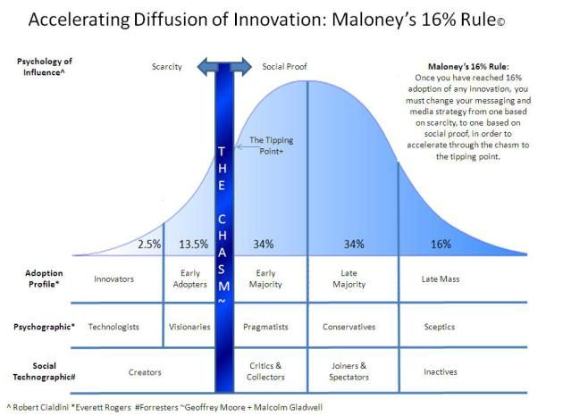 Accelerating Diffusion of Innovation - Maloney's 16% Rule