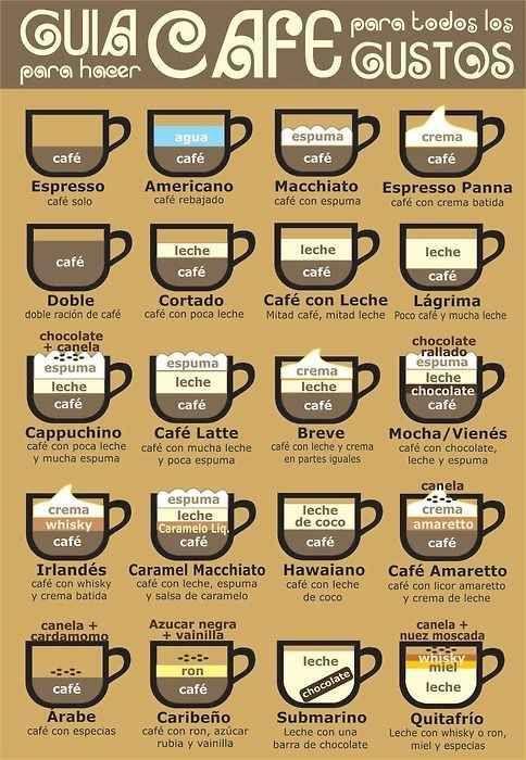La guía para pedir el café que se te antoje: