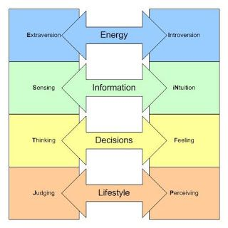 understanding the concept of myers briggs type indicator test People understand that opinions of their colleagues are important and one must  build  definition: the meyers-briggs type indicator (mbti) is a self-help   together, it turns into your mbti personality code which is the output of the mbti  test.