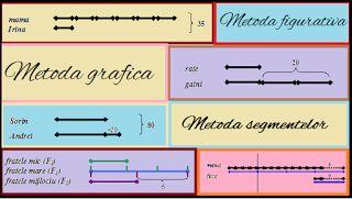 Pro Parinti: Metoda figurativa - Metoda grafica - Metoda segmentelor - Tipuri de…