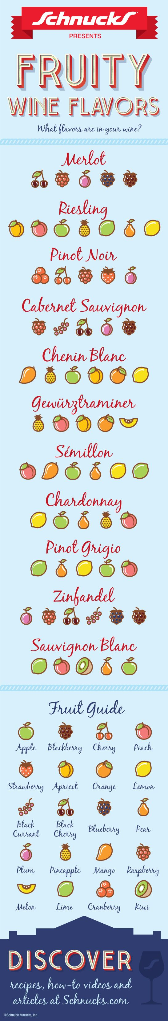 Fruity Wine Flavors #infographic #infografía