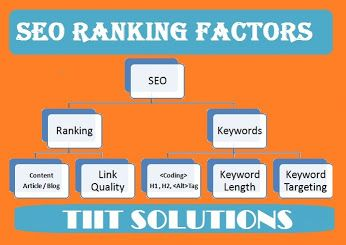 Choose one of the best SEO Company in India at Affordable Price.