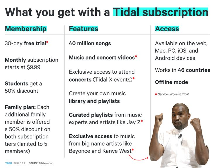 "Tidal is enjoying its time in the spotlight. The Jay Z-owned music streaming app recently shot to the top of the App Store thanks to the fact that right now it's the only place you can stream Kanye West's new album, ""The Life of Pablo."" And Tidal is offering a 30-day free trial (or 90-day free trial for Beyoncé fans) to entice new users."