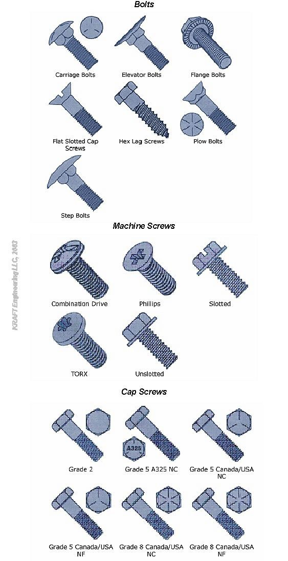 different types of fasteners used in All about screws :  here's a large list of different types of tips, the more common ones appear to be a, ab  (used on the wii),.