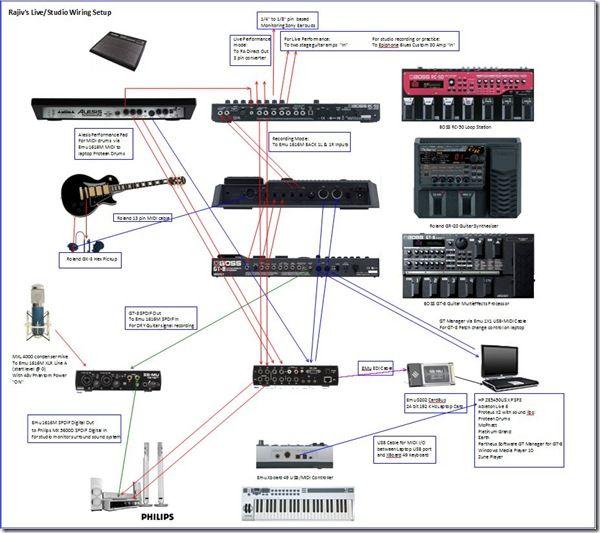 Block Diagram Recording Studio