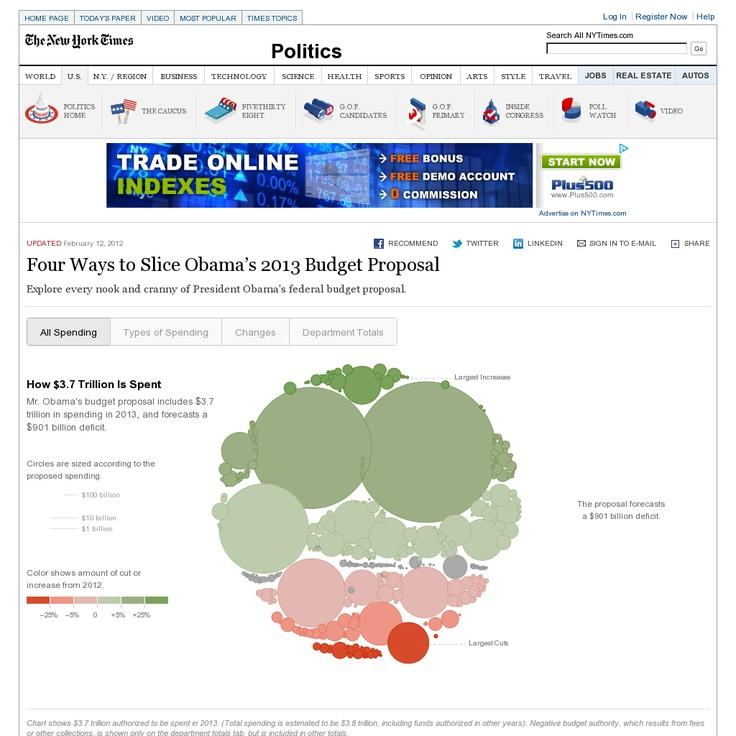 Four Ways to Slice Obama's 2013 Budget Proposal