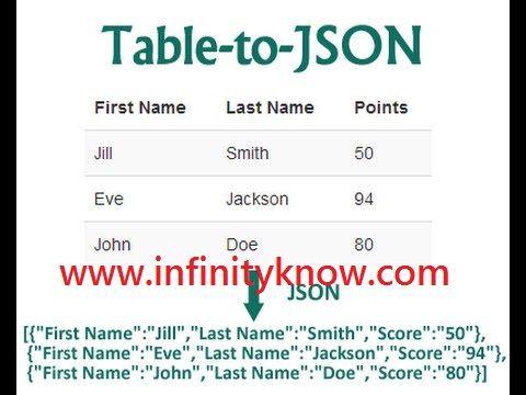 AngularJS Array-json Get Last Element using javascript