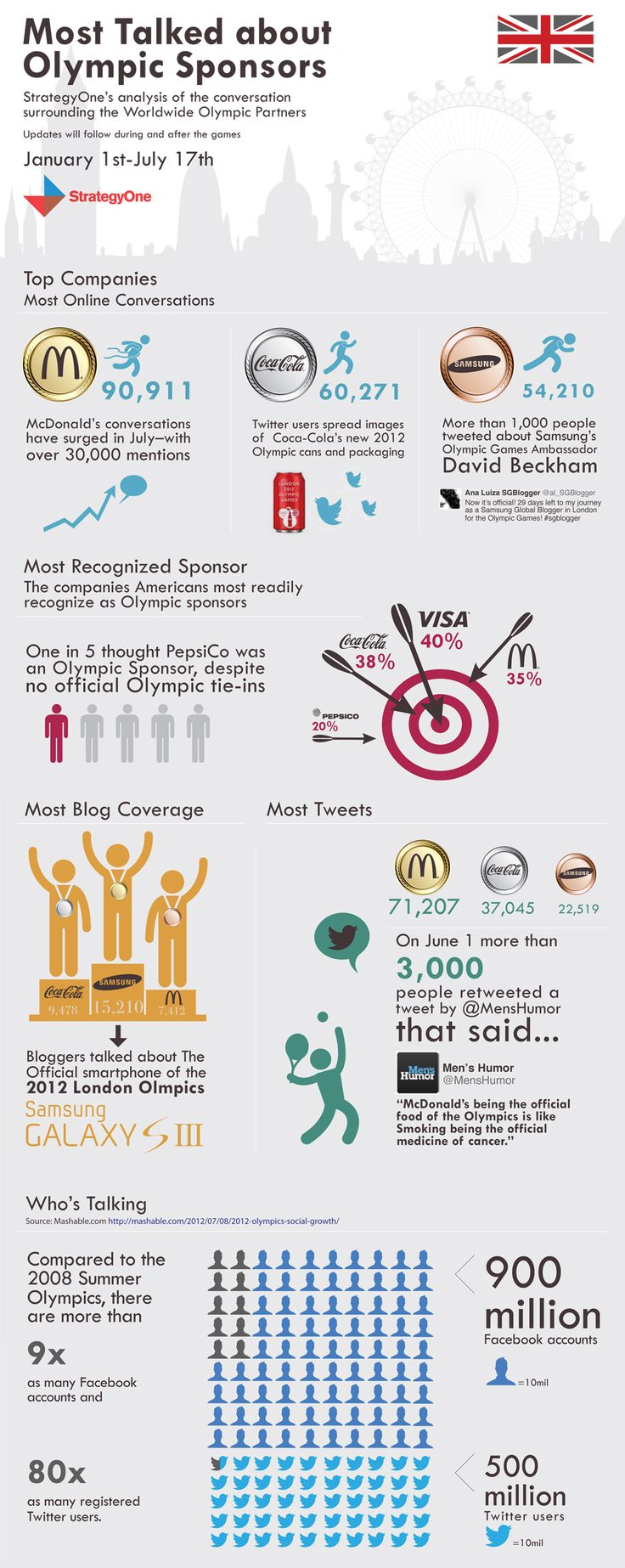 Most talked about Olympic Sponsors #Olympics