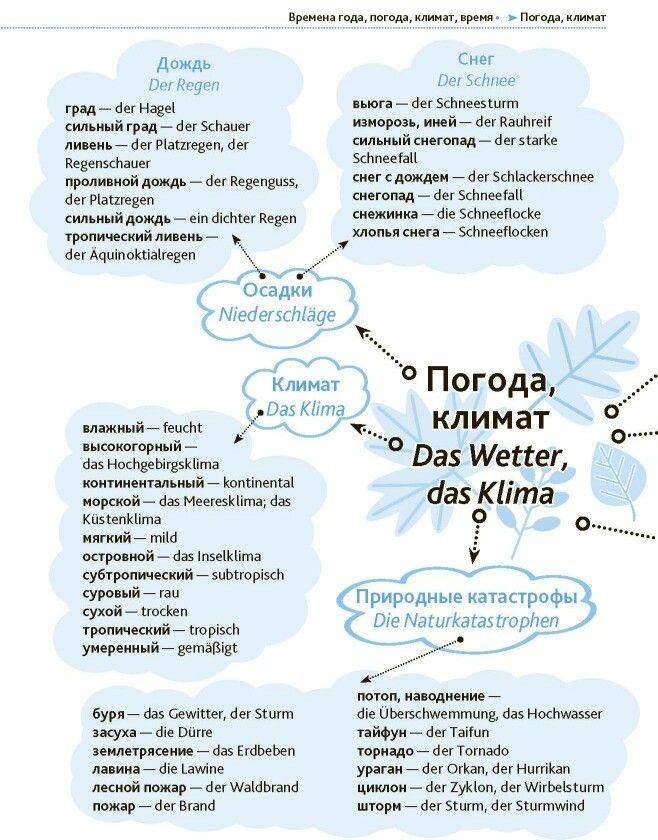 50 best German language images on Pinterest | Learn german, German ...