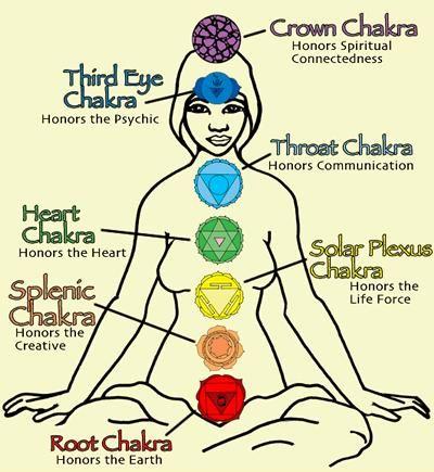 chakras chart yoga for beginners  »mind  body  spirit