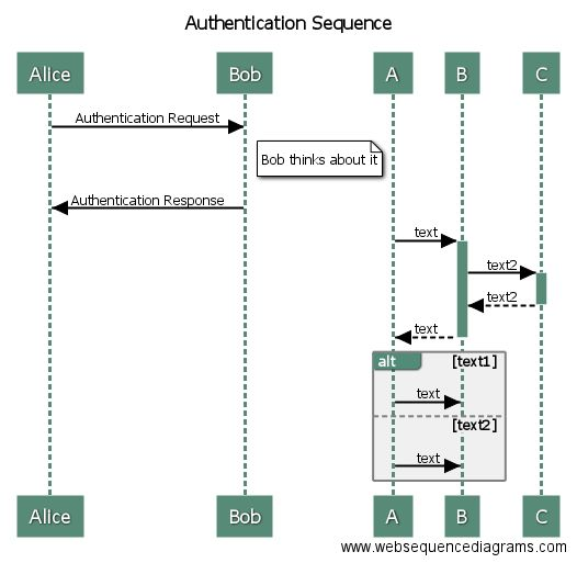 The 25 best sequence diagram ideas on pinterest sequence websequencediagrams draw uml sequence diagrams online in seconds ccuart Image collections