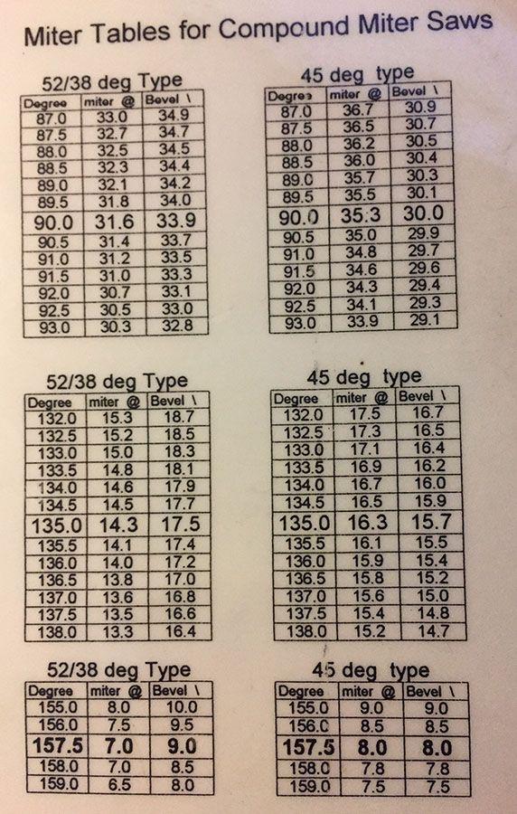 Miter Cut Chart