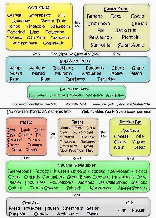 Pin by wendy avina on 3B Yoga  Ayurveda Food combining chart