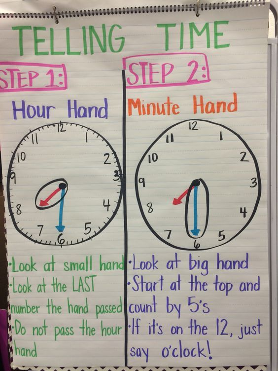 telling time to hour half hour anchor chart for first grade time anchor charts first grade. Black Bedroom Furniture Sets. Home Design Ideas