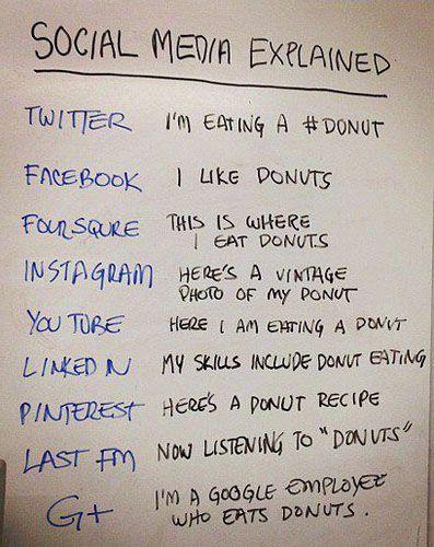 Social Media Explained (Pinterest added ;) )