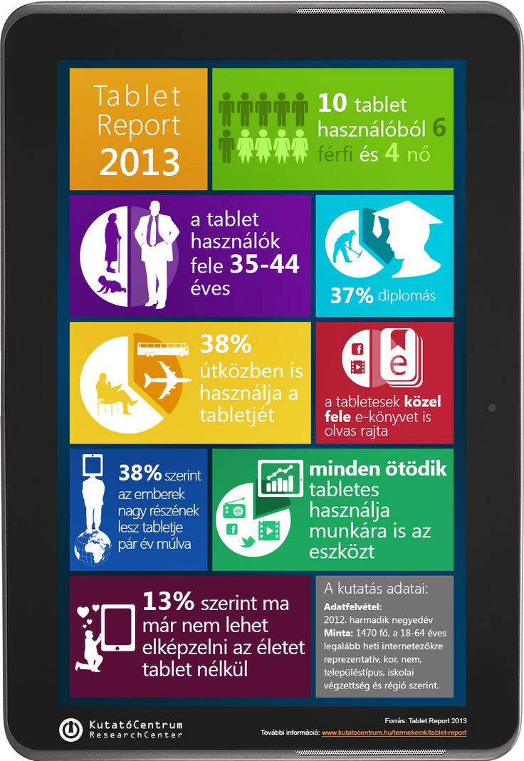 Tablet Report 2013