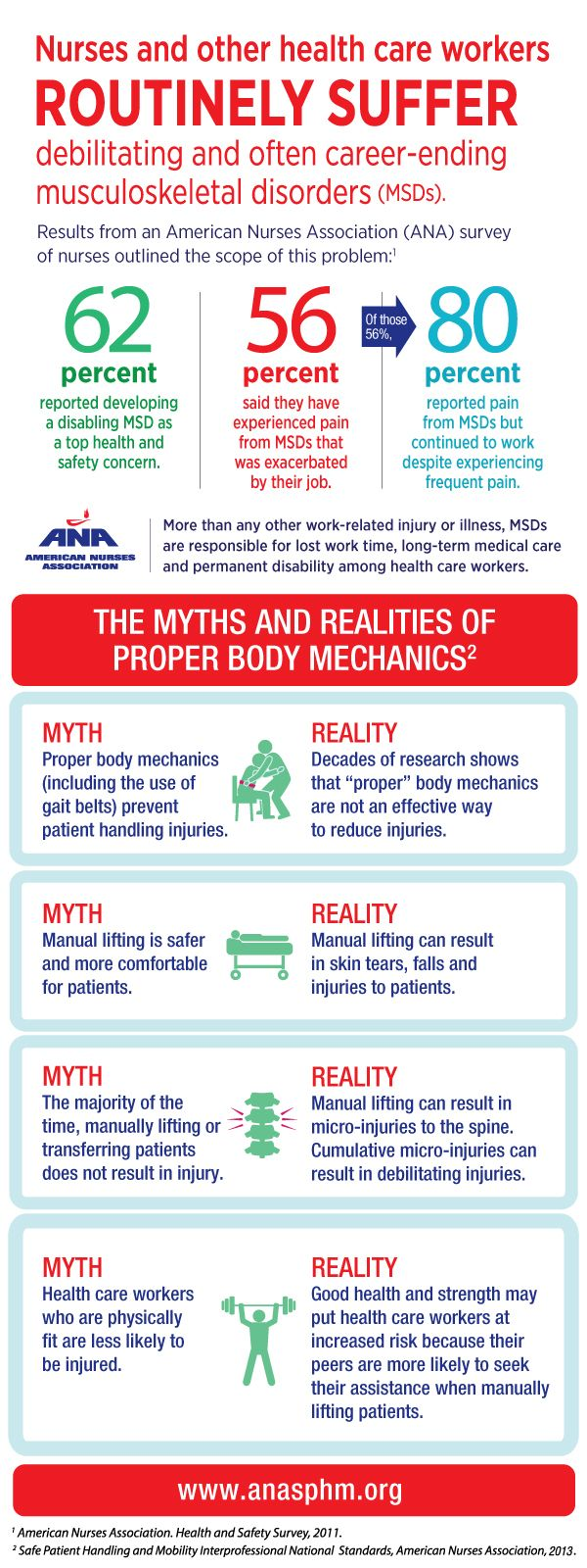 21 best nursing research ebp images on pinterest nursing schools myths and facts about safe patient handling and mobility fandeluxe Gallery