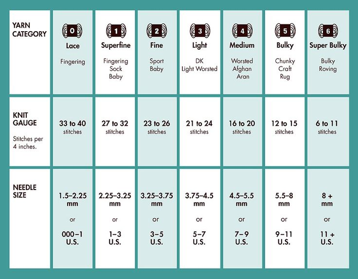 Critical image regarding knitting needle size chart printable