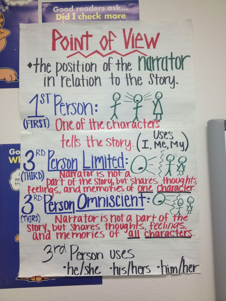 Point Of View Anchor Chart Classroom Space Elar