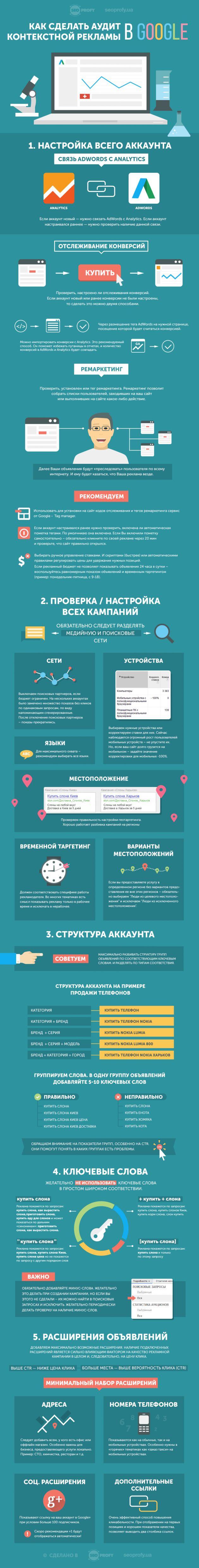 Инфографика: Как сделать аудит контекстной рекламы в Google?