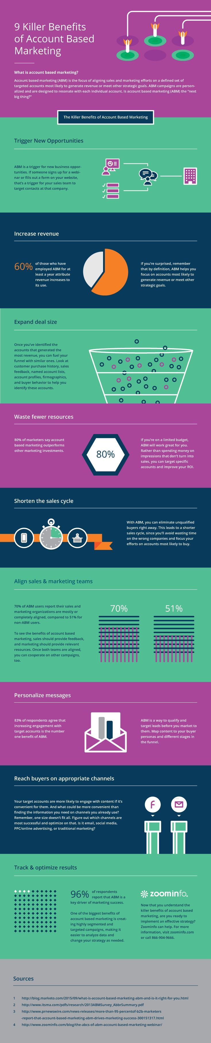 9 Reasons to Try an Account Based Marketing Strategy #Infographic #Marketing