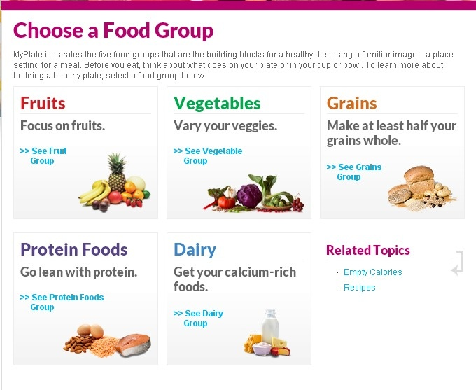 MyPlate Five food Groups