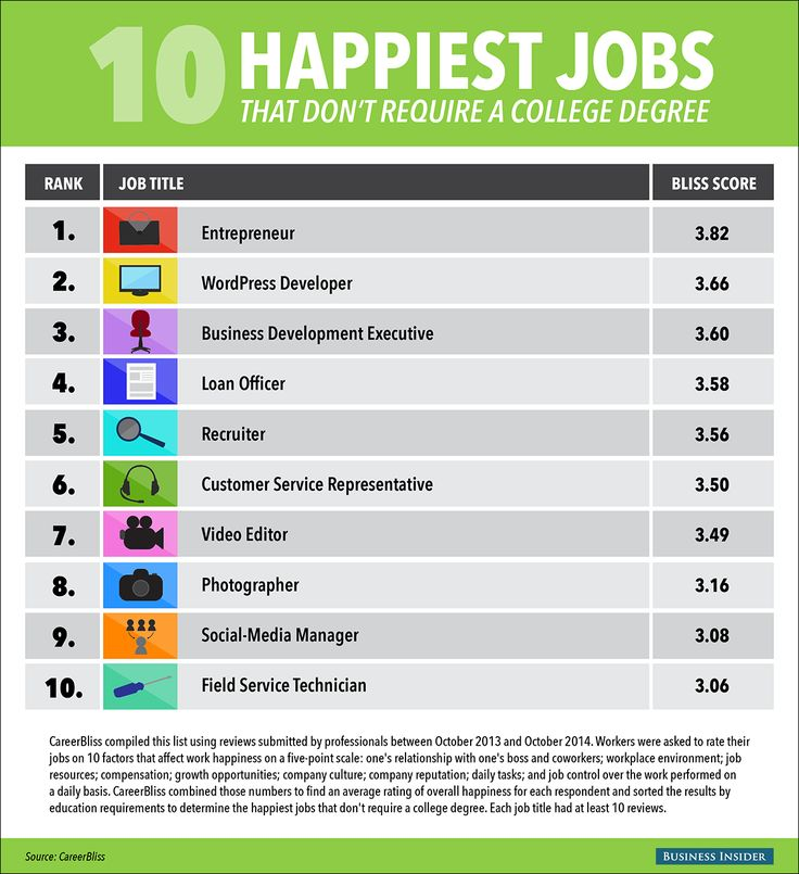 The 10 Happiest Jobs That Don't Require A College Degree | You ...