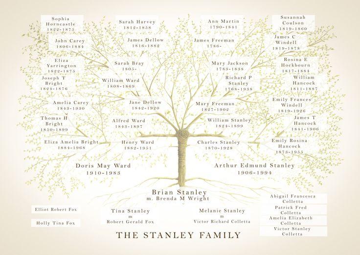 Personnalisé arbre généalogique, l'ascendance graphique, graphique de généalogie, arbre généalogique imprimé, cadeau d'anniversaire, personnalisé maman, cadeau de grand-parent, mère mariée L'ARBRE Une belle personnalisé impression personnalisée de votre arbre généalogique sur une œuvre d'art dans le style d'une illustration botanique vintage. Dimensions de votre choix à choisir dans le menu déroulant jusquà 23,4 x 16.5 pouces (A2). Vous allez acheter une seule impression (sans…