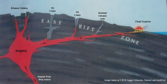 Cross sectional diagram of Kilauea volcano (from the USGS